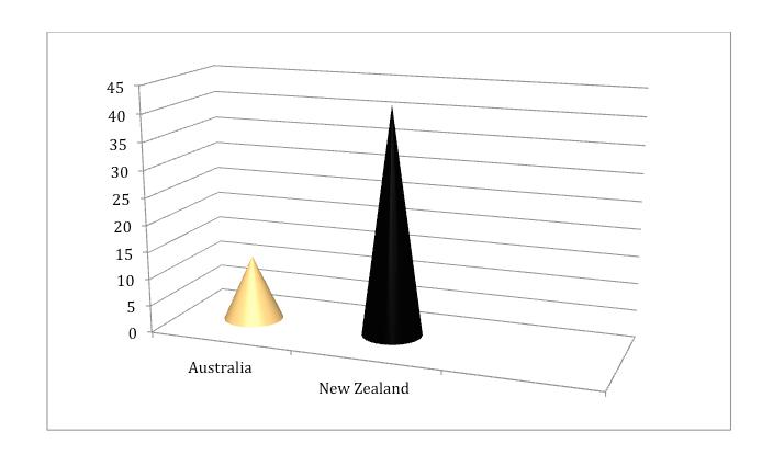 Bledisloe Cup Graph